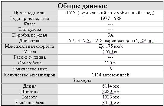 """на смену ГАЗ 13 """"Чайка"""""""